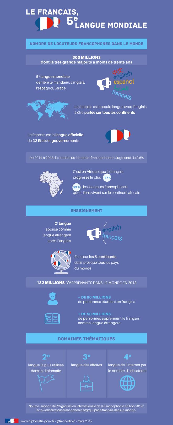 Le Français 5e Langue Mondiale La France à Chypre